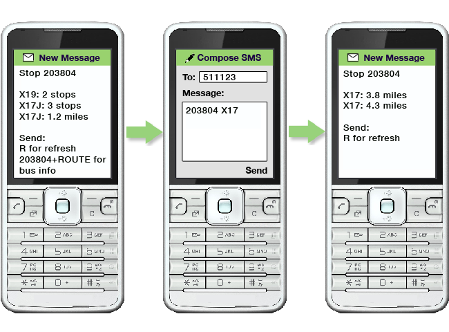 an image showing the stop code 203804 texted to 511123.  There is a response for multiple routes, the X19 and the X17J.  The user responds by texting 203804 X17 to the number 511123.  There is a response showing only the X17 buses which are approaching stop 203804.