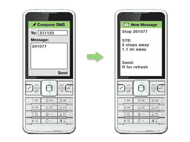an image showing the stop code 201077 texted to 511123.  There is a response of which buses for the S78 are nearest.