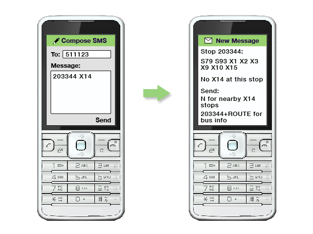 an image showing the message 203344 X14 texted to 511123.  There is a response listing the S79, S94, X1, X2, X3, X9, X10, X15 routes and saying there is no X14 at this stop.