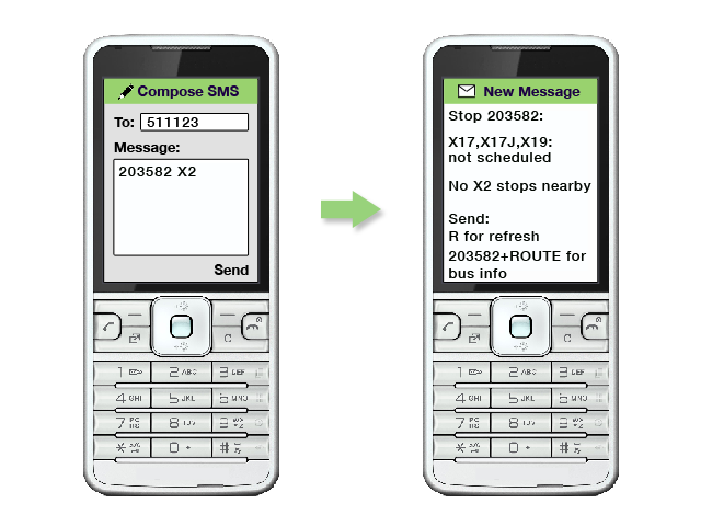 an image showing the message 203582 X2 texted to 511123.  There is a response aying the X17, X17J and X19 are not scheduled and there are no X2 stops nearby.